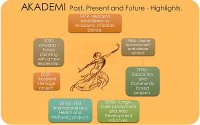 Tracing Akademi's Timeline Through the Archives
